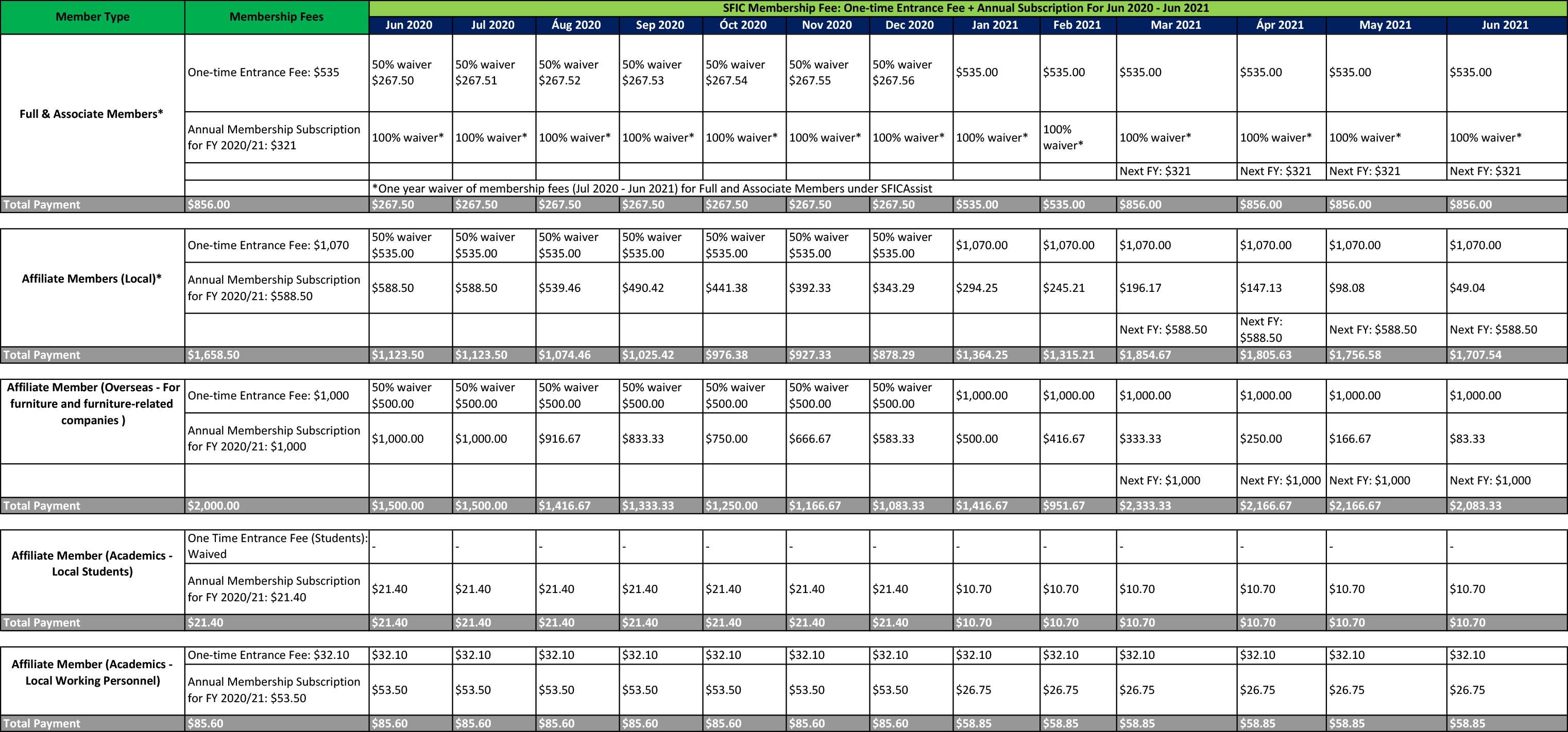 Membership fees table